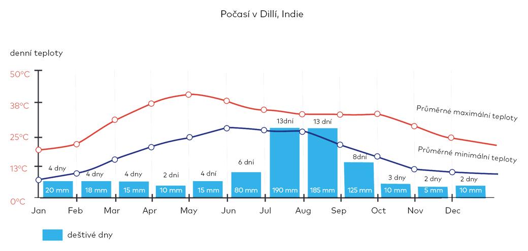 Počasí v Dillí, Indie