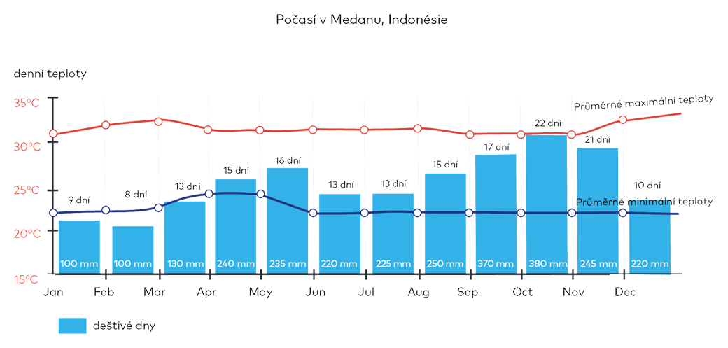 Počasí v Medanu, Indonésie