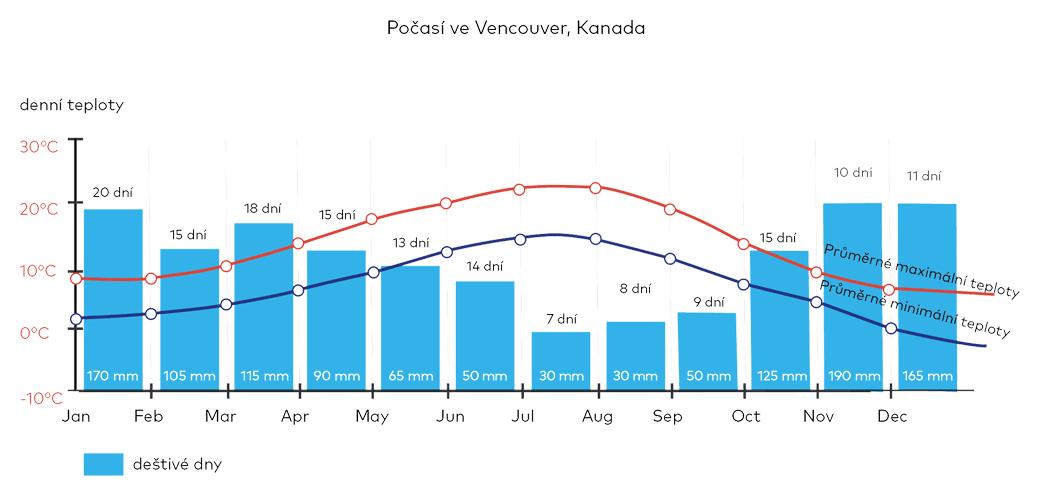Počasí ve Vancouveru, Kanada
