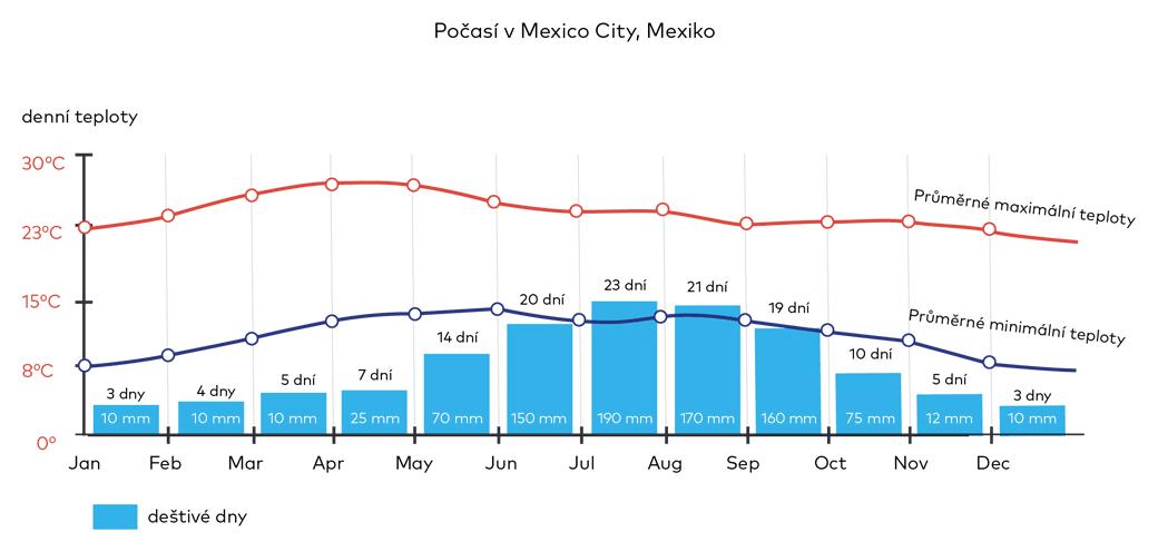 Počasí v Mexiko City, Mexiko