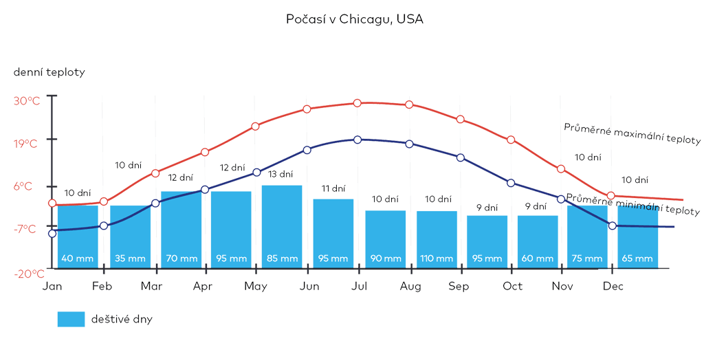 Počasí v Chicagu, USA