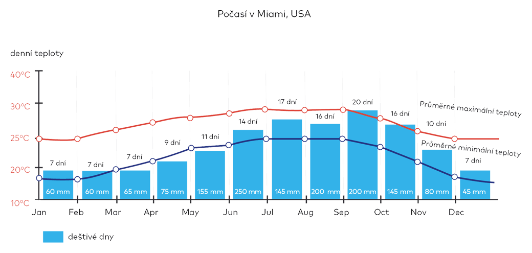 Počasí v Miami, USA
