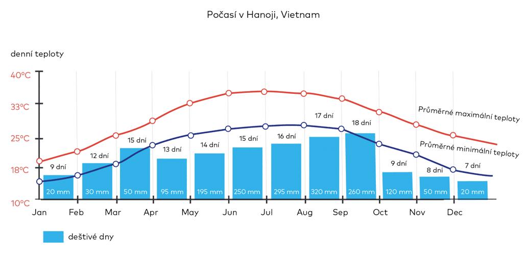Počasí v Hanoji, Vietnam